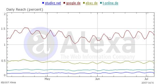 Alexa Vergleich zwischen Google Ebay T-Online und StudiVZ im Juli 2007